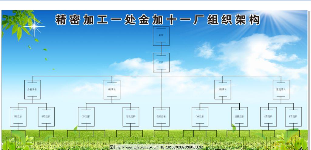 组织 架构 看板 工厂组织结构 框架 设计 现代科技 工业生产 cdr