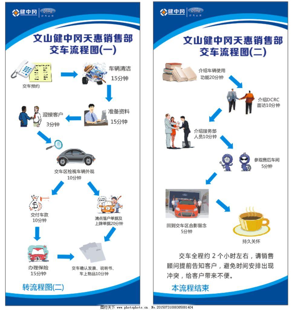 福特汽车4s店交车流程图图片